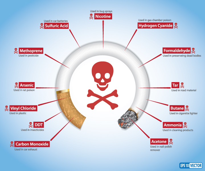 Harmful substances in cigarettes
