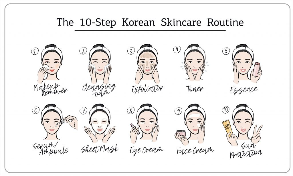 An idea for Korean Skincare Routine